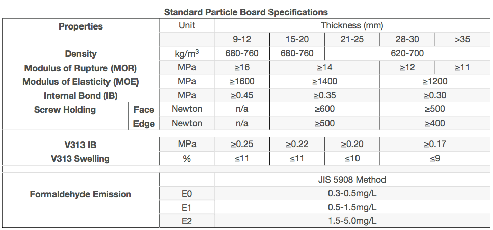 Particle Board Specification